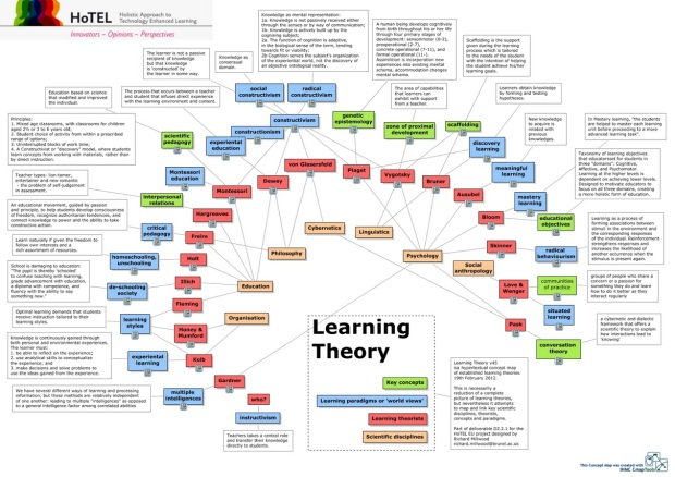 Learning theories map by Richard Millwood