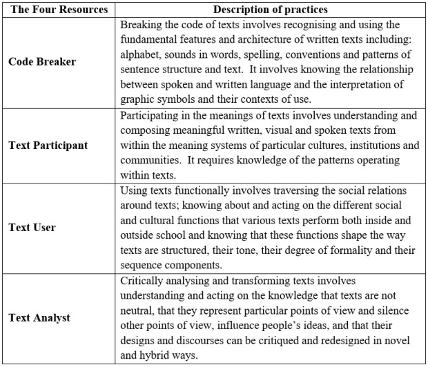 TABLE: REPERTOIRES OF PRACTICE IN THE 'FOUR RESOURCES' MODEL (LUKE AND FREEBODY, 1999)